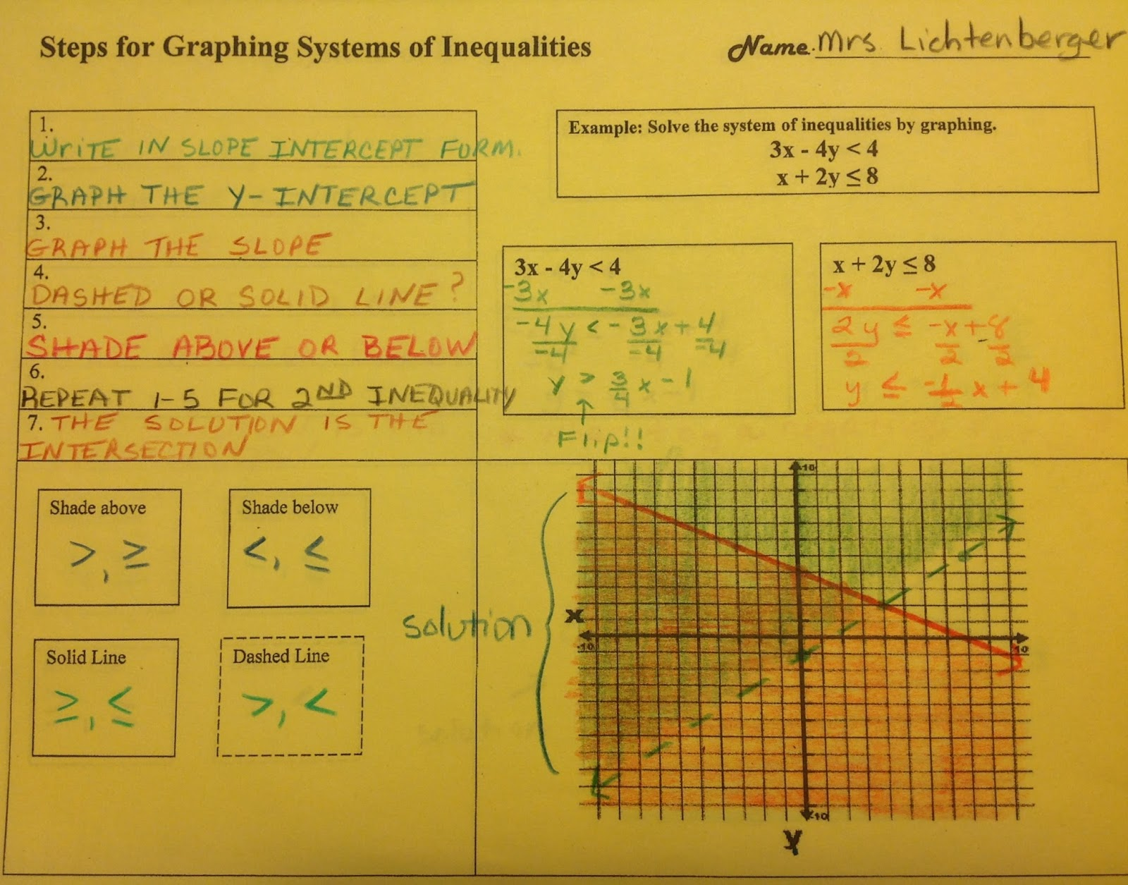 Equation Freak Graphing Systems Of Inequalities Graphic