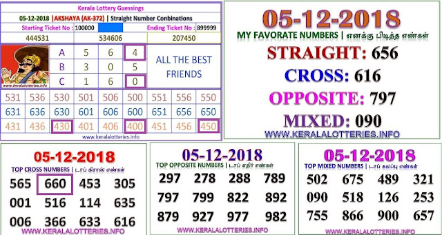 AKSHAYA AK-372 Kerala lottery abc guessing by keralalotteries.info