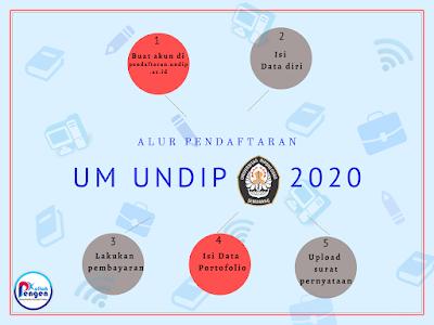 Info Jalur Mandiri UNDIP 2020! Pejuang Kuliah UNDIP WAJIB TAHU!!