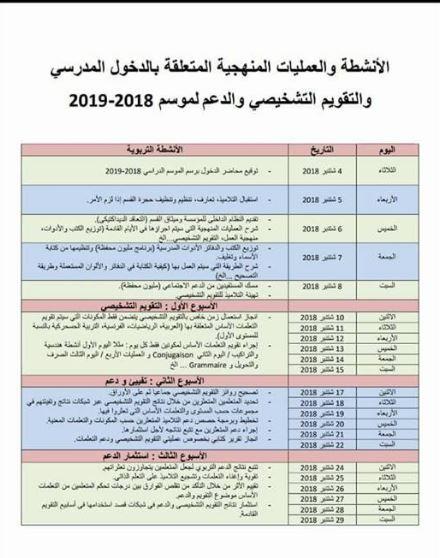 الأنشطة و العمليات المنهجية المتعلقة بالدخول المدرسي و التقويم التشخيصي و الدعم 2018-2019