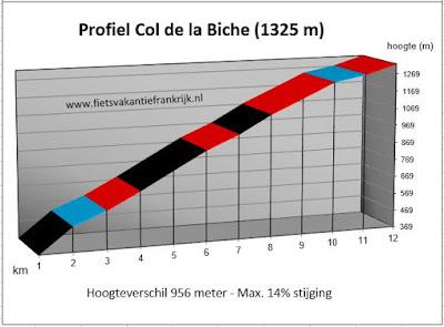 Beklimming Col de la Biche in Frankrijk