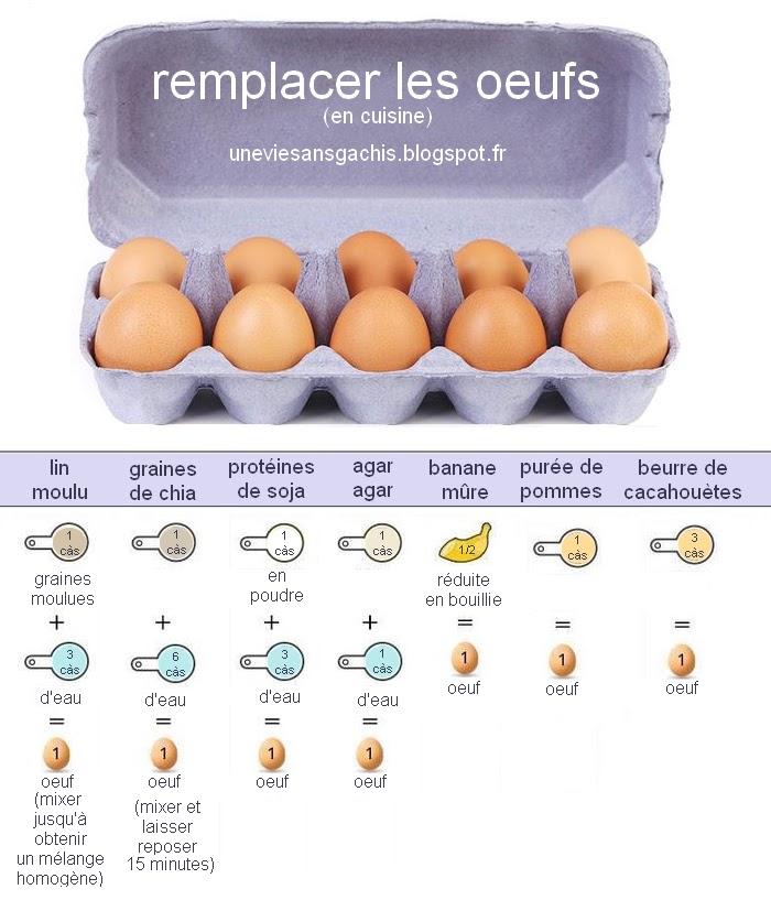 remplacer les œufs en cuisine