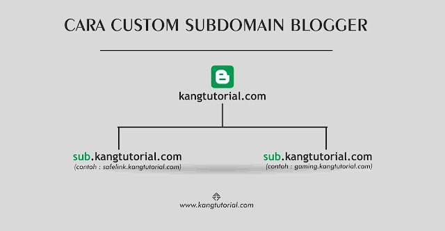 Cara Membuat Subdomain Gratis di Blogger