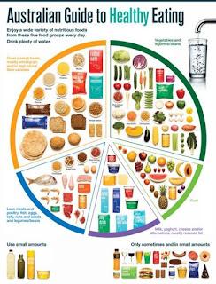 AUSTRALIAN HEALTHCARE SYSTEM | HEALTH TALK | HEALTHY EATING
