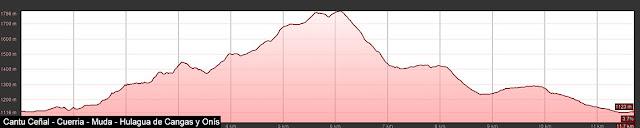 Perfil de la ruta al Cantu Ceñal, la Cuerria, la Muda y los dos Hulaguas desde el Lago Ercina, en Picos de Europa.