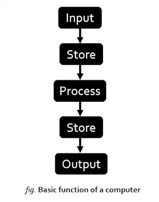 Basic function of Computer