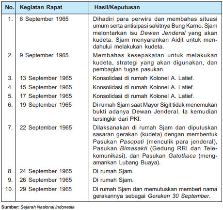 Rapat PKI sebelum Terjadinya Pemberontakan G 30 S/PKI