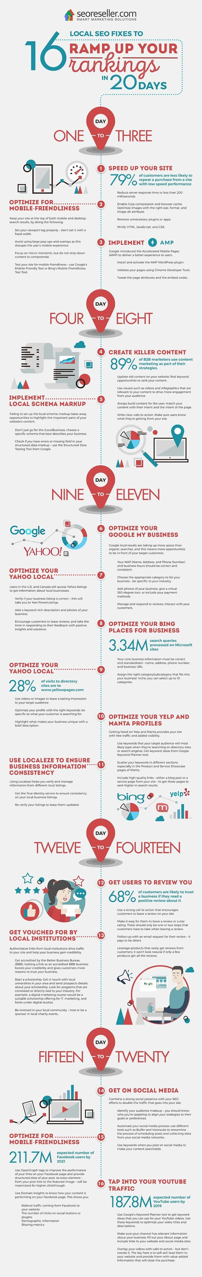 16 Local SEO Fixes To Ramp Up Your Rankings in 20 Days #infographic