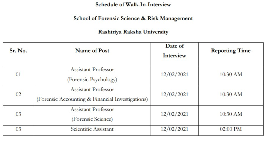 Rashtriya Raksha University Recruitment 2021: apply for various Posts