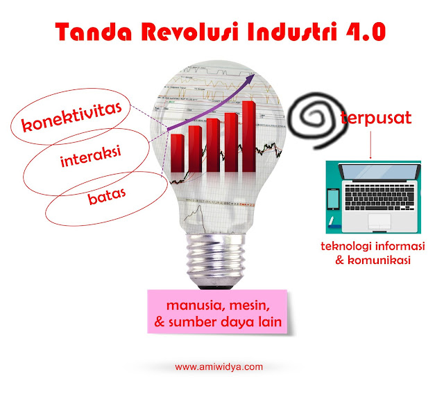 tanda revolusi industri 4.0