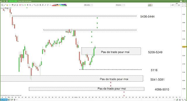 Matrice de trading bilan 08/03/18 #cac40