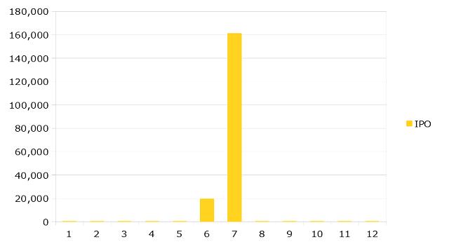 2019年11月までのIPOの運用成績