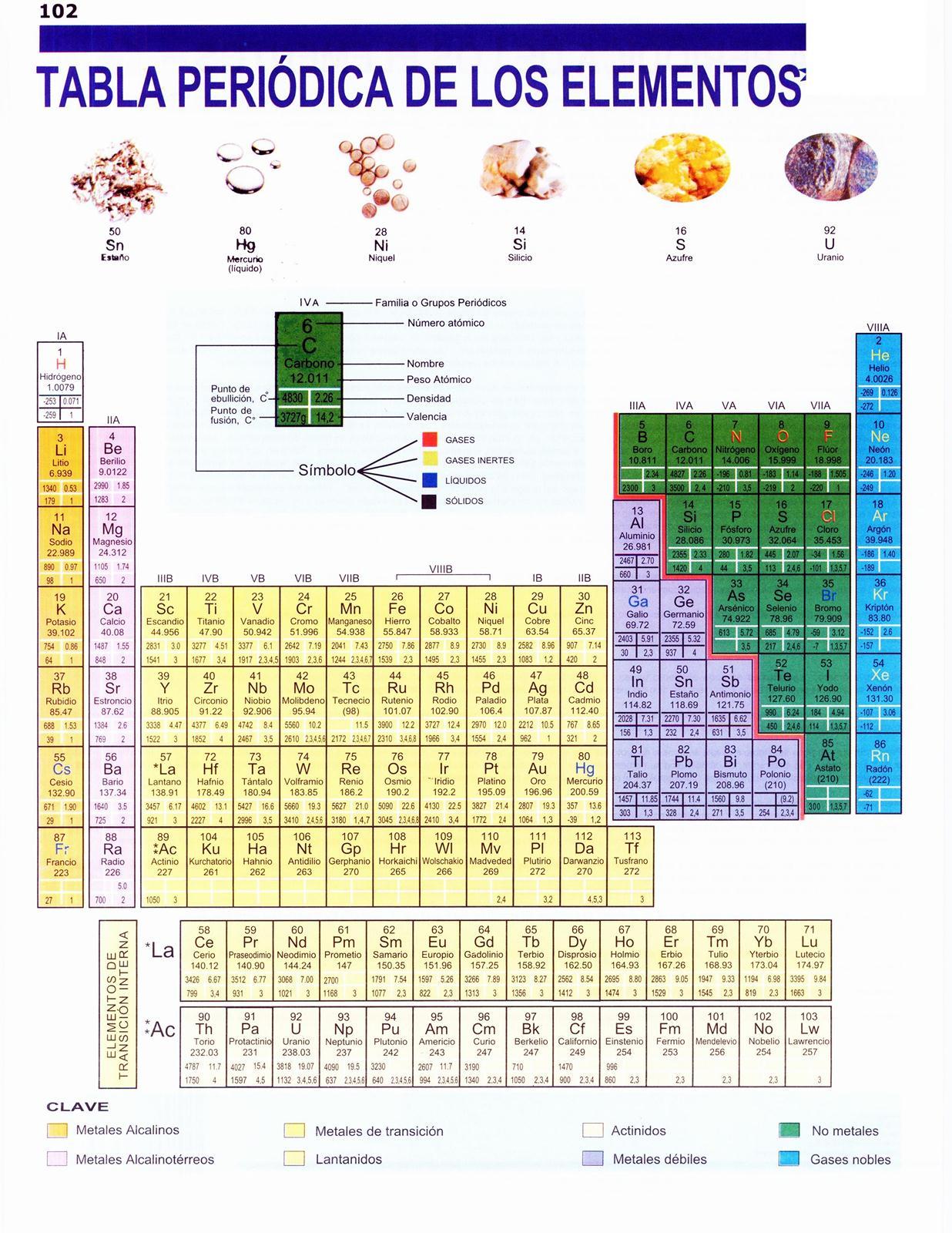 Lamina tabla periodica elementos lamina tabla periodica elementos da clic en la imagen para ver la lmina en tamao completol urtaz Choice Image