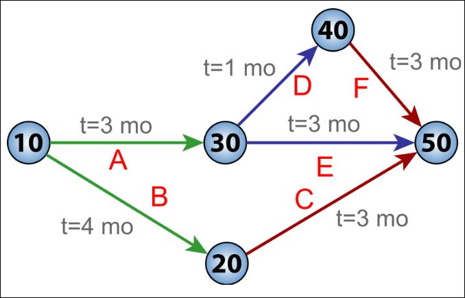 Critical Path Project Management, critical path method,cpm