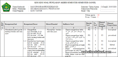 Kisi-kisi PAS Ilmu Tafsir Kelas 12 Tahun 2019/2020