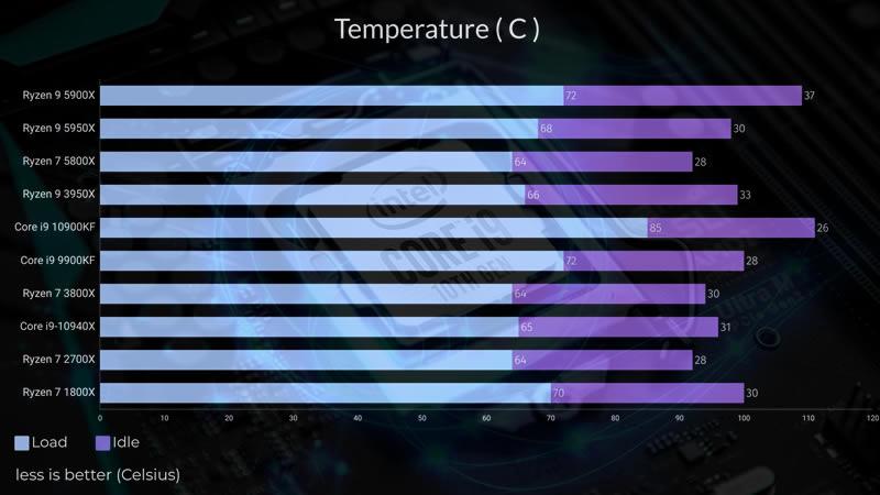 Intel Core i9 10900KF Temperature