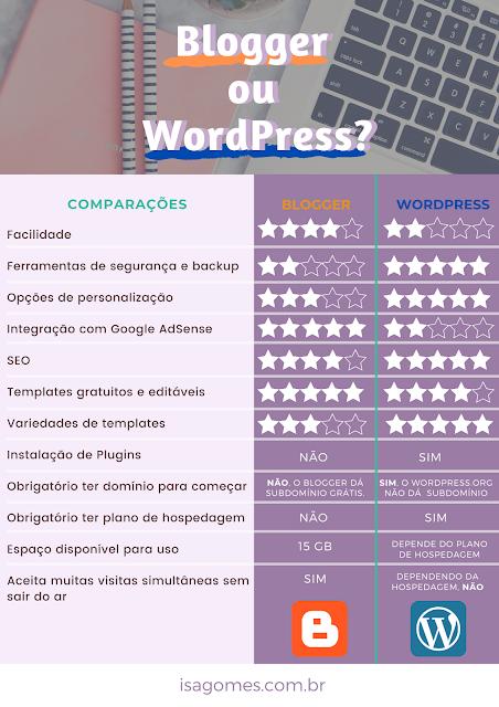 blogger ou wordpress qual é o melhor