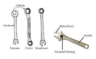 Macam-macam Kunci Pas