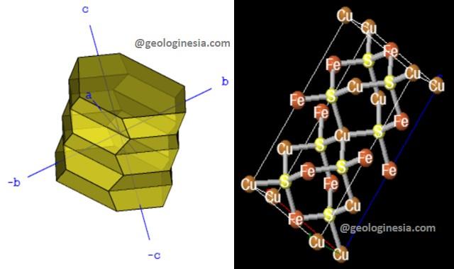 struktur dan sistem kristal kalkopirit