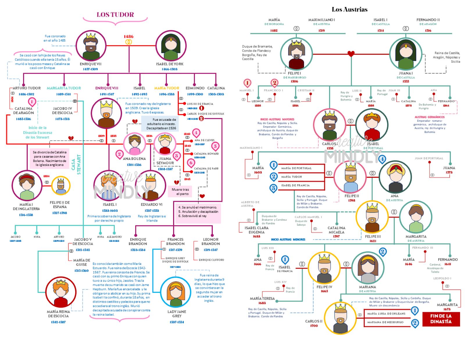 Creative Mindly: Clase | crea tus árboles genealógicos