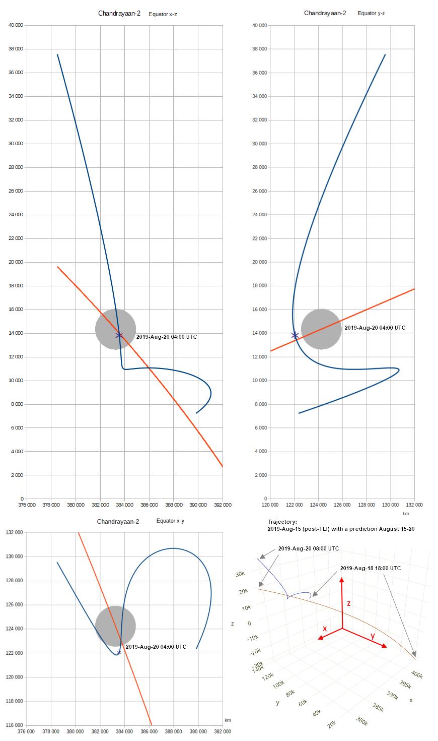 Srovnávací svět tanků graf