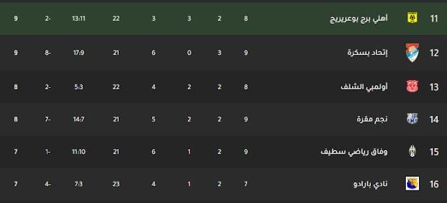 ترتيب فرق الدوري الجزائري