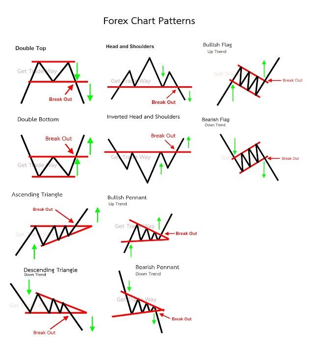 รูปแบบกราฟ Forex และการเทรดแบบ Price Action