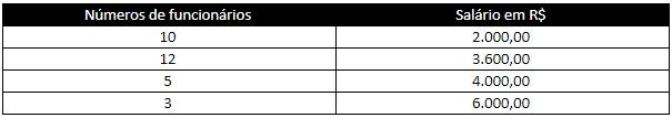 Número de funcionários / Salário em R$