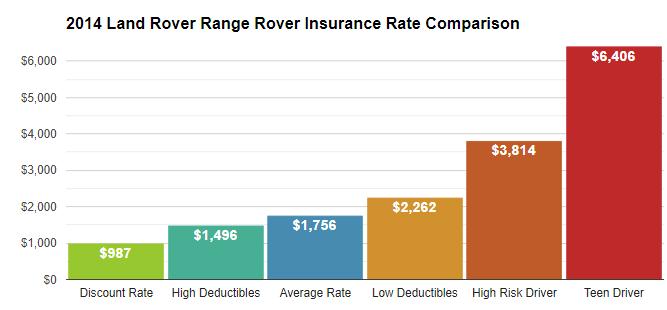2014 range rover insurance rates