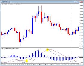 indikator pasar mulai forex