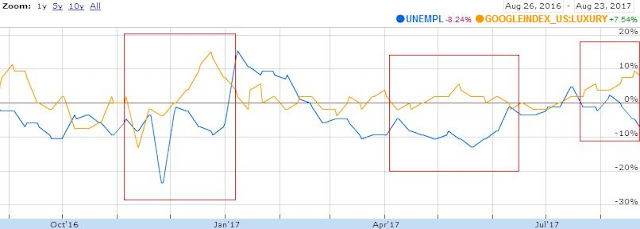 Google Unemployment Index versus Luxury Index
