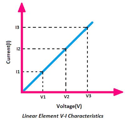 Linear Element VI Characteristics
