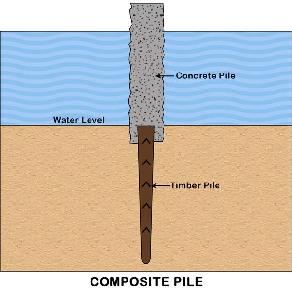 Composite Pile