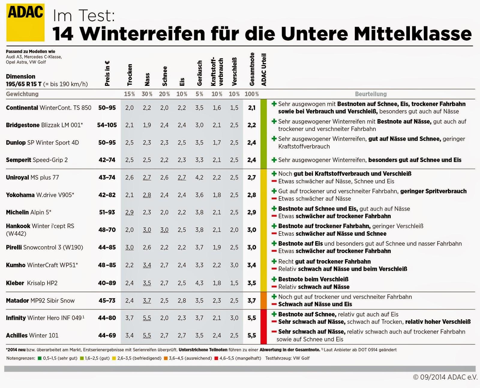 Adac Winterreifentest Acht Modelle Sind Gut Fahrspass24
