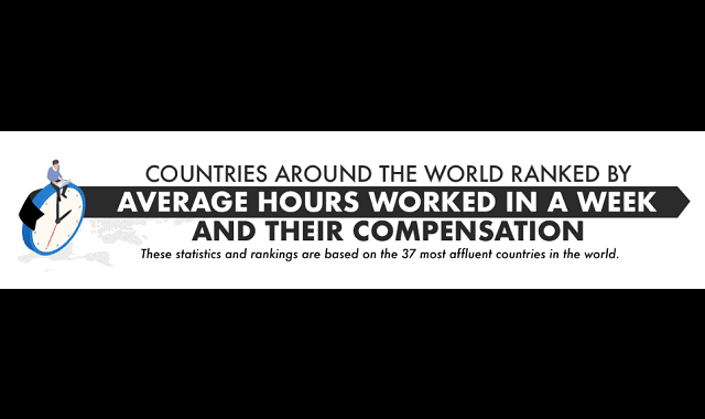Countries Around the World Ranked by Average Hours Worked in a Week and Their Compensation