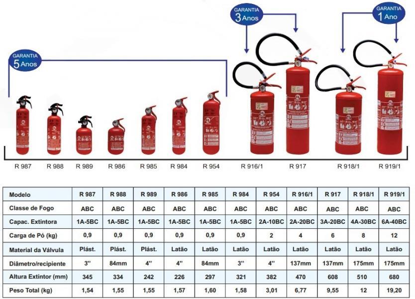 JWG EXTINTORES  Extintor de Incêndio ab8ae83c94