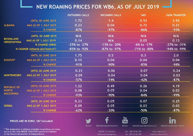 Balkans citizens will have cheaper roaming prices and new tariffs