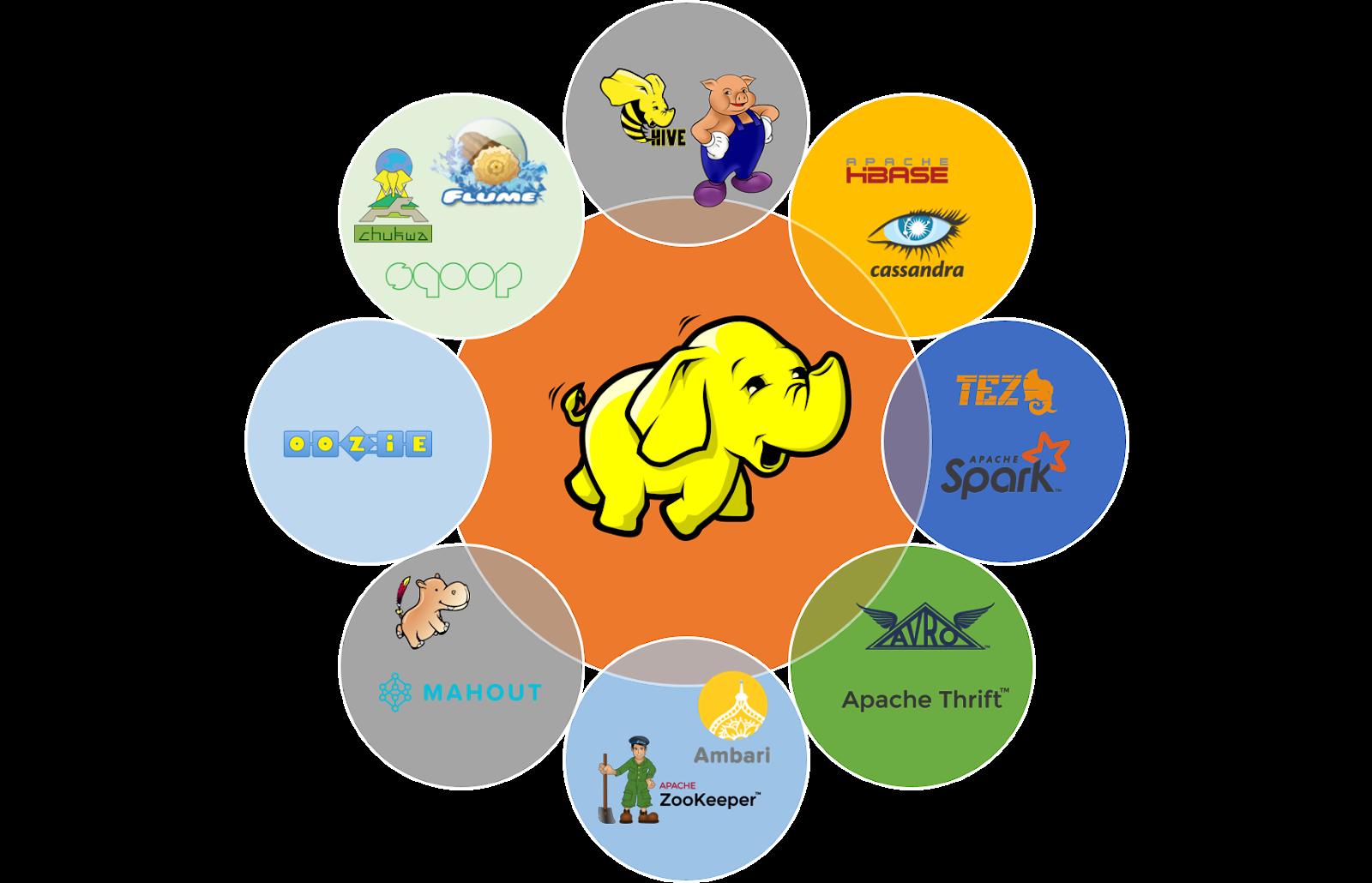 hadoop ecosystem-datacloudschool.com