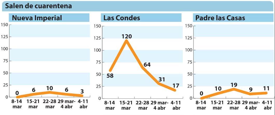 Las reveladoras curvas de contagio de las comunas que entran y salen de cuarentena