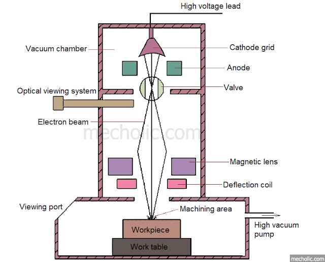electron beam machining equipment