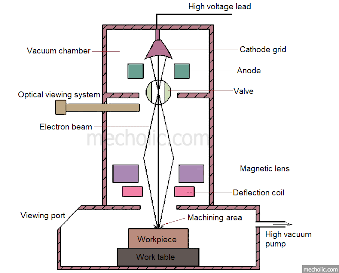 Electron Beam Machining EBM Construction, Operating Principle and Working