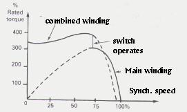 ac motor torque curve dc motor curve wiring diagram