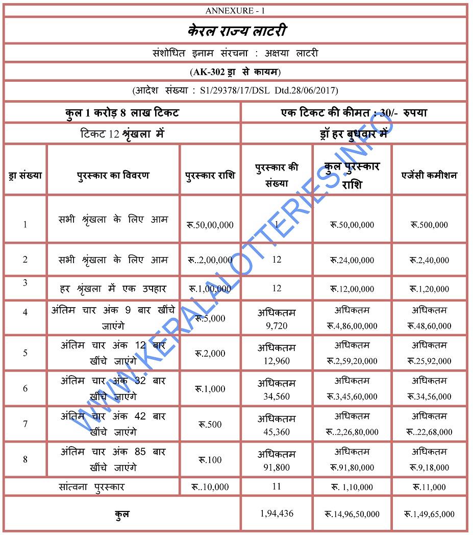 Prize Structure of Akshaya - Kerala Weekly Lottery -Hindi