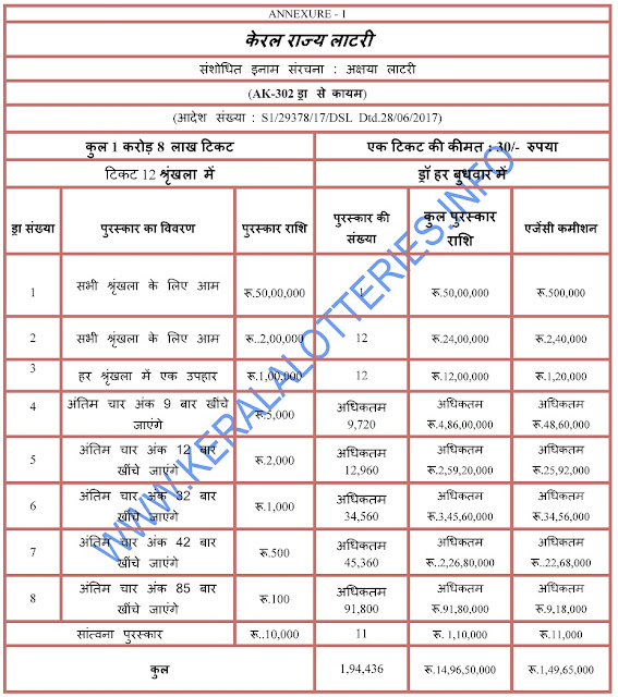 Prize Structure of Akshaya - Kerala Weekly Lottery -Hindi