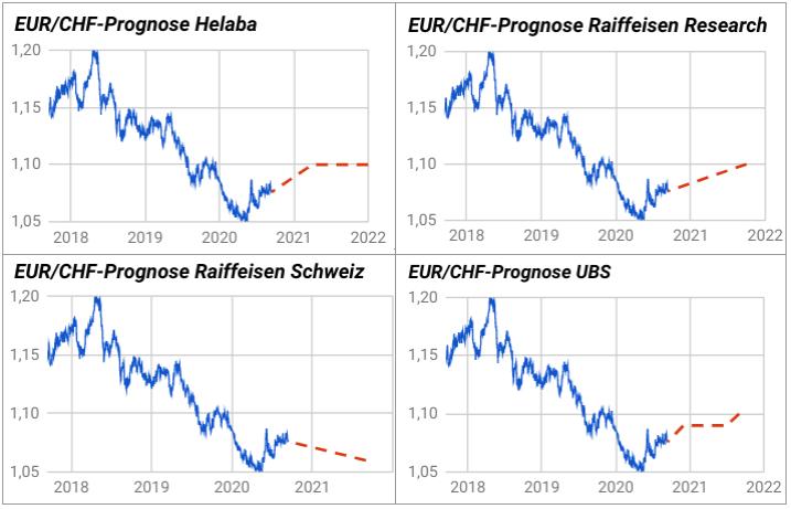 Währungsprognosen Euro - Schweizer Franken 2021 von 4 Banken grafisch dargestellt