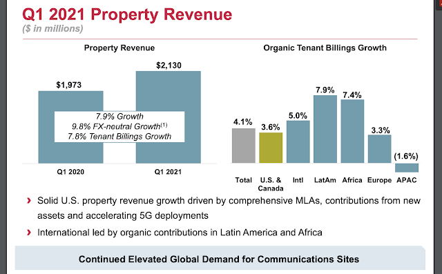 American Tower sales rise 8.3% year-over-year