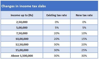 income-tax-slabs