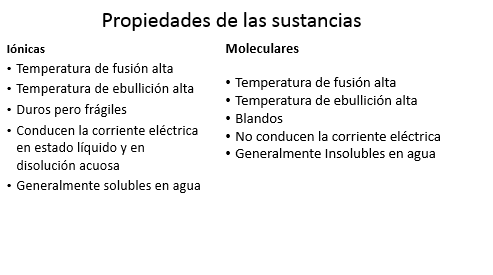 propiedades iónicos moleculares