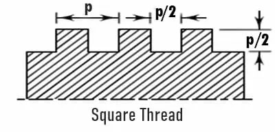 Square Thread, What Is Square Thread In Hindi - Square Thread क्या है?