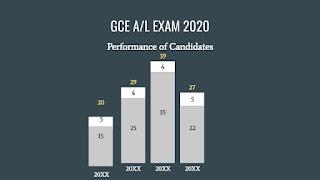 performance-of-candidates-2020-AL